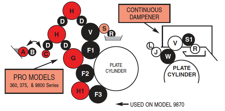 A.B Dick 375, 9800 & 9900 PRO Rollers Roller Diagram