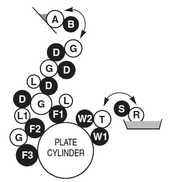 Model 510 & 512 First Unit Rollers Roller Diagram